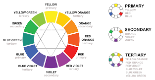 understanding colour