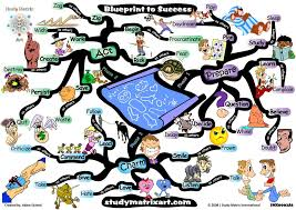 Mind Map Examples Career Success Mind Mapping Communication Pinterest