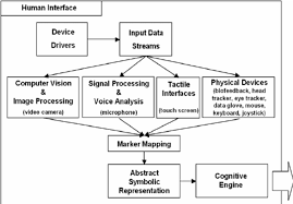 human interface design diagram of the human interface module
