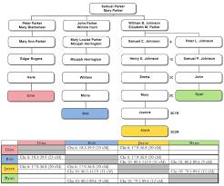 deb u0027s delvings in genealogy