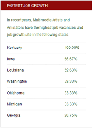 52 states of america list education and job growth animation