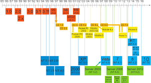 file windows updated family tree png wikimedia commons