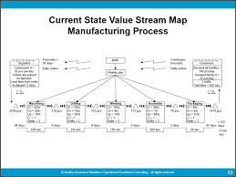 value stream map template powerpoint complete value stream mapping