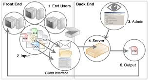 How Dns Works by Server Works Elec Intro Website