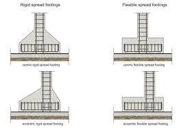 Pedestal Foundation Buildinghow U003e Products U003e Books U003e Volume A U003e The Reinforcement Ii