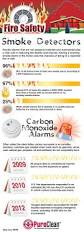 Cor Fire Protection North Bay by 21 Best Carbon Monoxide Safety Images On Pinterest Safety Tips