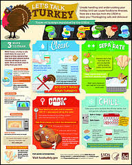 let s talk turkey infographic food safety food