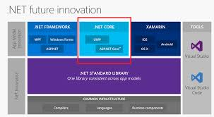app class net what class library to use to be reference on uwp and