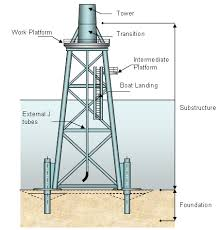 design of jacket structures offshore support structures