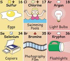 Sulfur On The Periodic Table The Periodic Table You Can U0027t Forget Loves Domusweb