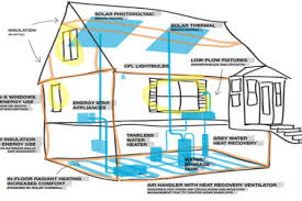 Efficient Home Designs 14 Most Energy Efficient House Plans Energy Efficient House Floor