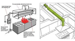 Kitchen Ventilation System Design Kitchen Kitchen Ventilation Design Commercial Kitchen Ventilation
