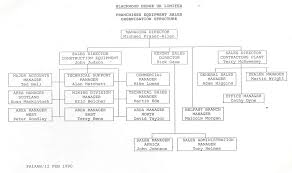 blackwood hodge memories technical sales department