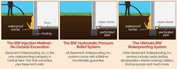 Basement Systems Of New York by Foundation Waterproofing In Rochester Ny Basement Waterproofing