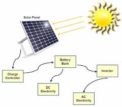 solar parts solarpoweryourhouse org