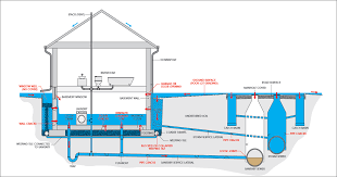 reduce your risk of basement flooding general information