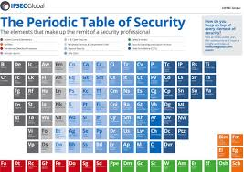 ifsec periodic table of security full size jpg