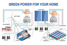 solar panel and wind power generation system for home renewable
