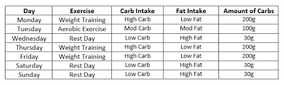 what is carb cycling and how does it work