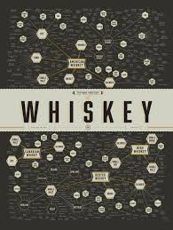 the many varieties of whiskey drink and bar