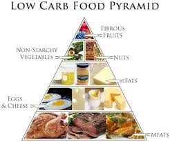 7 best k eto images on pinterest low carb food food and low