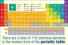 Periodic Table Abbreviations Periodic Table Buzzle Com