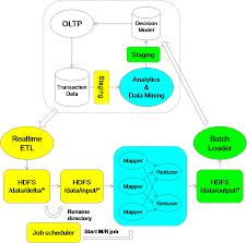 Mongodb Map Reduce Pragmatic Programming Techniques Map Reduce And Stream Processing