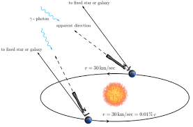 What Is The Speed Of Light Know About What Is The History Of