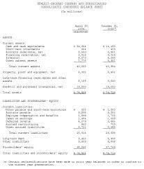 Consolidated Balance Sheet Template Hp Investor Relations Hewlett Packard Reports Second Quarter 2004