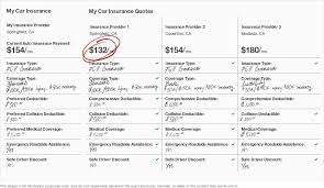 comparison of car insurance
