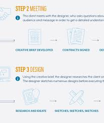 creative design brief questions on the creative market blog 20 logo design infographics diagrams