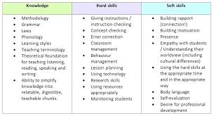 list of resume skills for teachers technical skills for a resume
