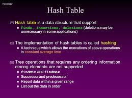 Hash Table Implementation Hashing Cs 3358 Data Structures Ppt Video Online Download