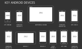 deluge android infographic from cupcake to lollipop a brief history of android