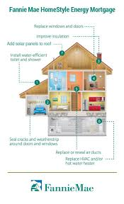 fannie mae u0027s financing for solar a game changer for the solar