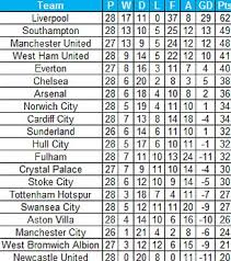 premier league goals table if only goals from english players counted liverpool would be top of