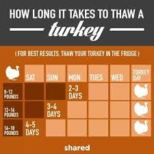 best turkey brand to buy for thanksgiving 193 best turkey day images on turkey peanuts