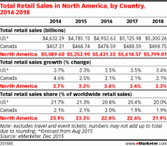 U S B2c E Commerce Volume 2015 Statistic Us Retail Sales To Near 5 Trillion In 2016 Emarketer