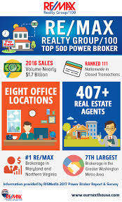 Corley Realty Group by Company News Re Max Realty Group 100