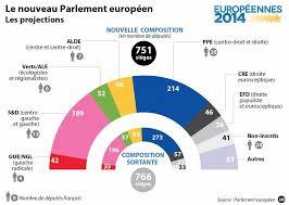 parlement europ n si e européennes 2014 les europhobes entrent au parlement européen le