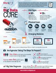 Big Data Landscape by Here Is Why Big Data And Healthcare Is A Powerful Combination