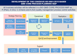 iso map process approach and iso 9001 2015