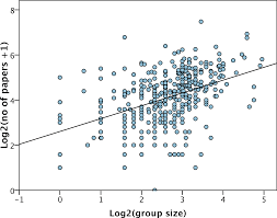 research groups how big should they be peerj