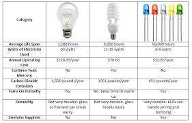 incandescent light bulb law the evolution of the efficiency of the light bulb clearlysapphire