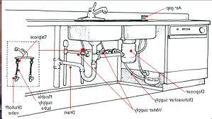 Kitchen Sink Parts Kitchen Sink Drain Parts Diagram Plus Kitchen Kitchen Sink Drain