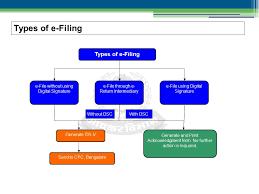 E Filing Presentation On E Filing What Is E Filing The Process Of
