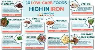 10 low carb foods that are high in iron nutrition advance