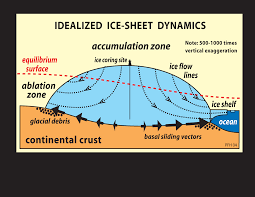 Interior Of The Earth For Class 7 Ice Core Basics