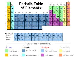 show me the periodic table peridic table of elements chemistry science periodic table showme