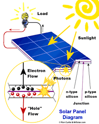 5 things to know solar energy technology electronic products